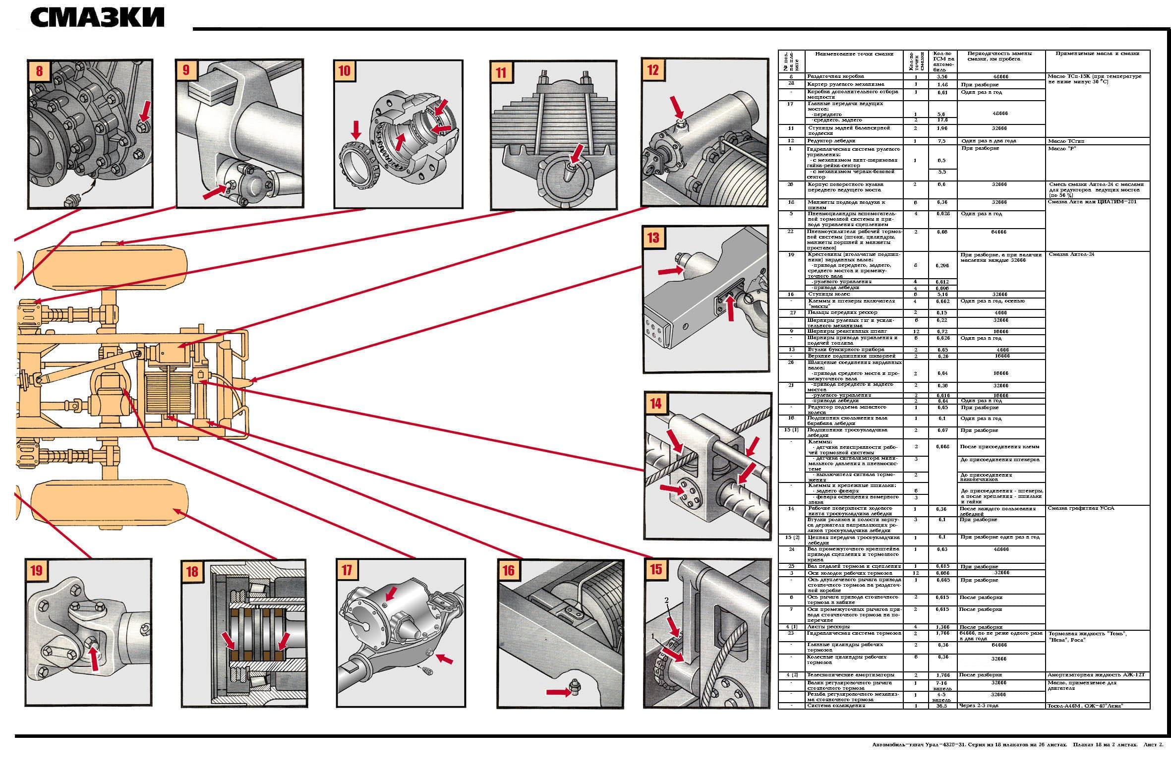 Карта смазок конвейера транспортеры б у для сыпучих